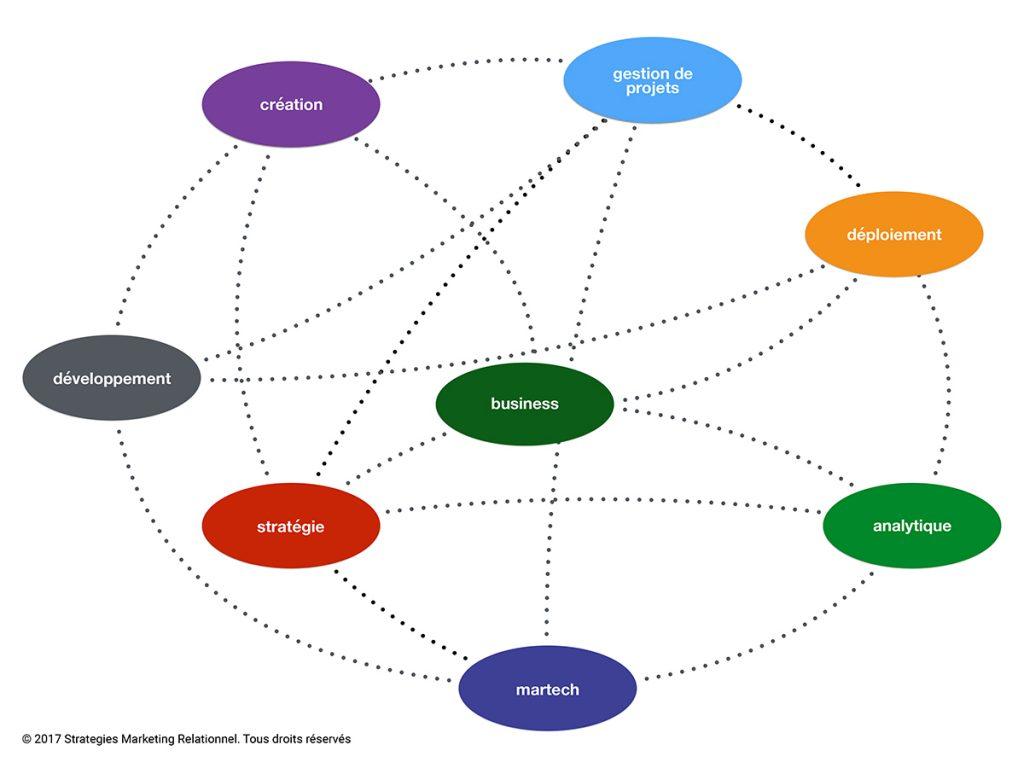Briser les silos pour établir des synergies entre les membres de l'équipe